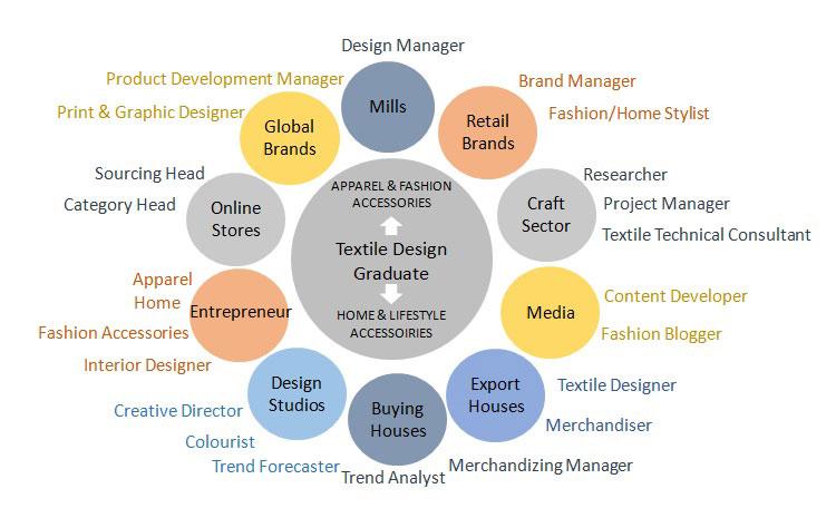 Textile Design Nift